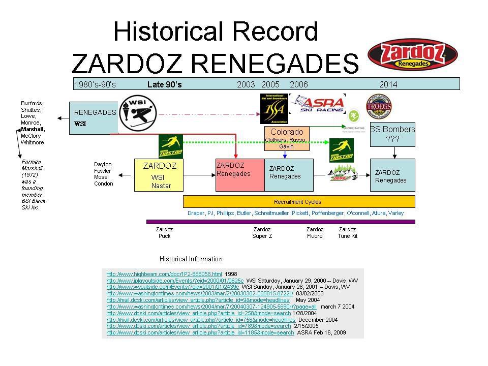 ZRhistorytimeline