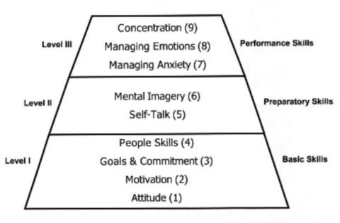 Sports Psychology Tips